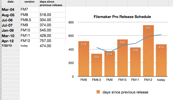 graph of days elapsed between releases of filemaker pro